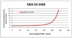 Tableau de restriction pour le filtre à air 33-2468