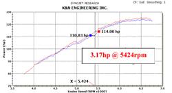 Le Dyno Chart de la prise d'air 69-1020TS K&N pour la Honda Civic