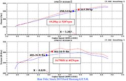Tests sur dynamomètre du conduit d'entrée d'air de K&N pour la Ford Mustang GT 5.0 2015-2016